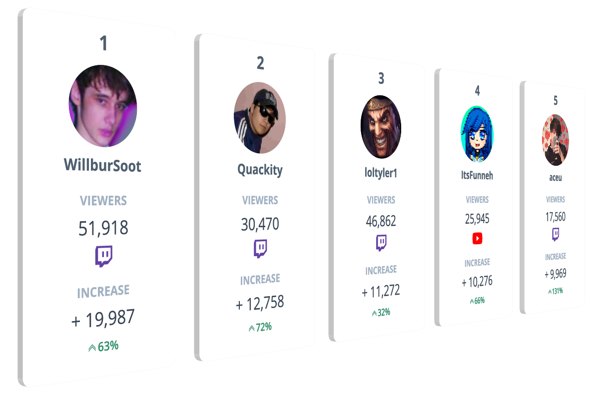 Spiketrap streaming influencers leaderboard